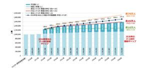 経済産業省が2018年に調査したエンジニア不足の図